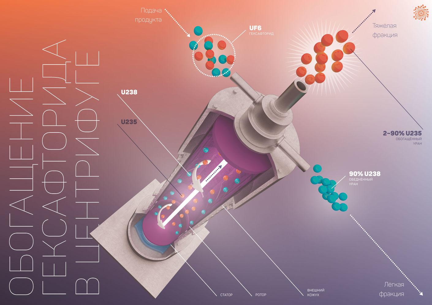 Инфографика для госкорпорации «Росатом» от Лаборатории дизайна НИУ ВШЭ - hsedesignlab.ru