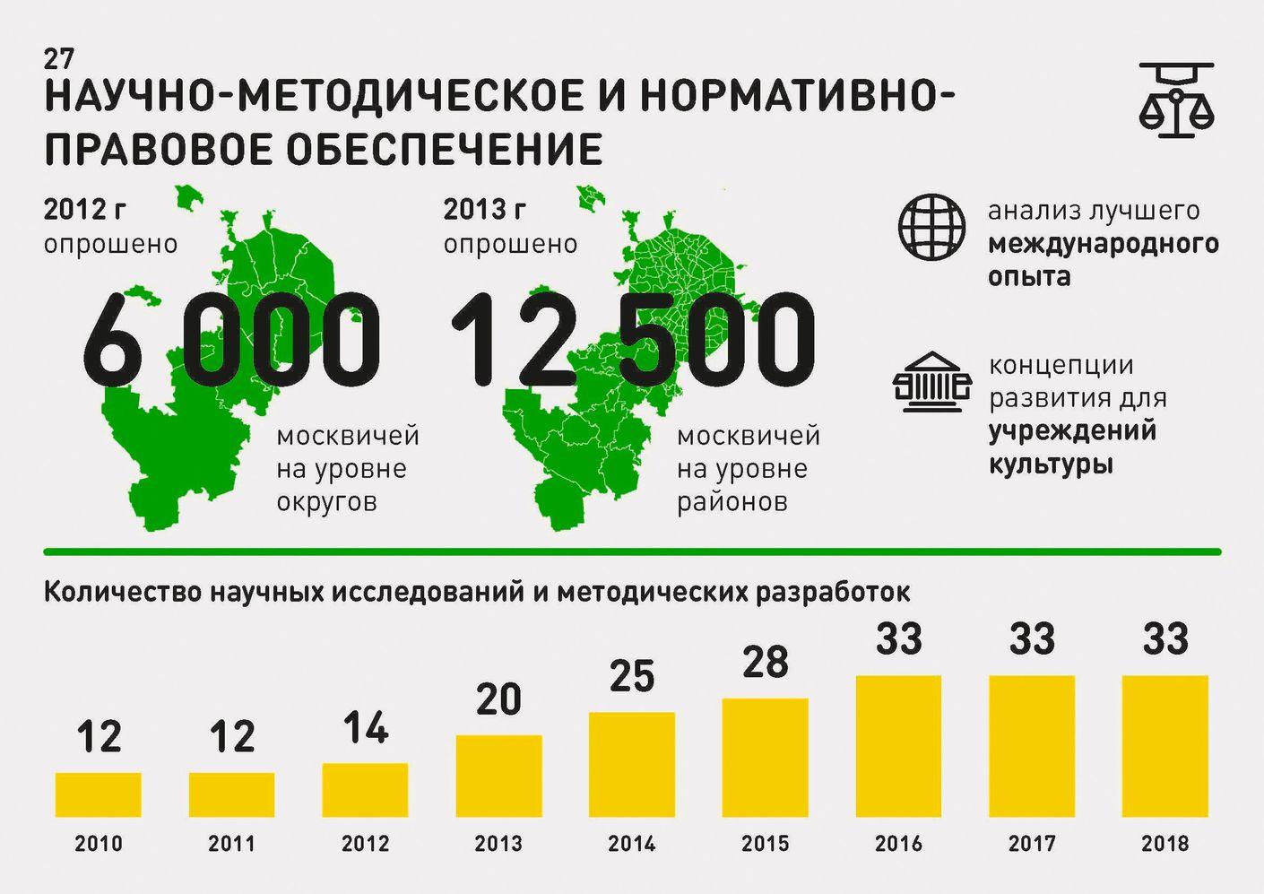 Инфографика для Департамента культуры Москвы. Лаборатория дизайна НИУ ВШЭ - hsedesignlab.ru
