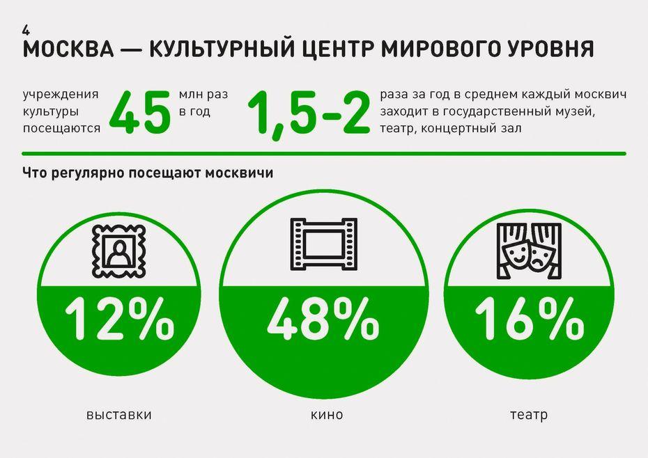 Инфографика для Департамента культуры Москвы